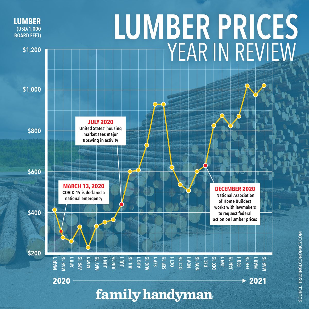 Have Lumber Prices Bottomed Out?